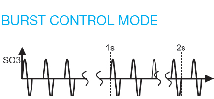 Burst control mode