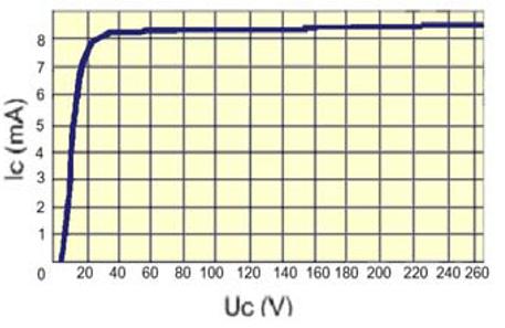 input curve
