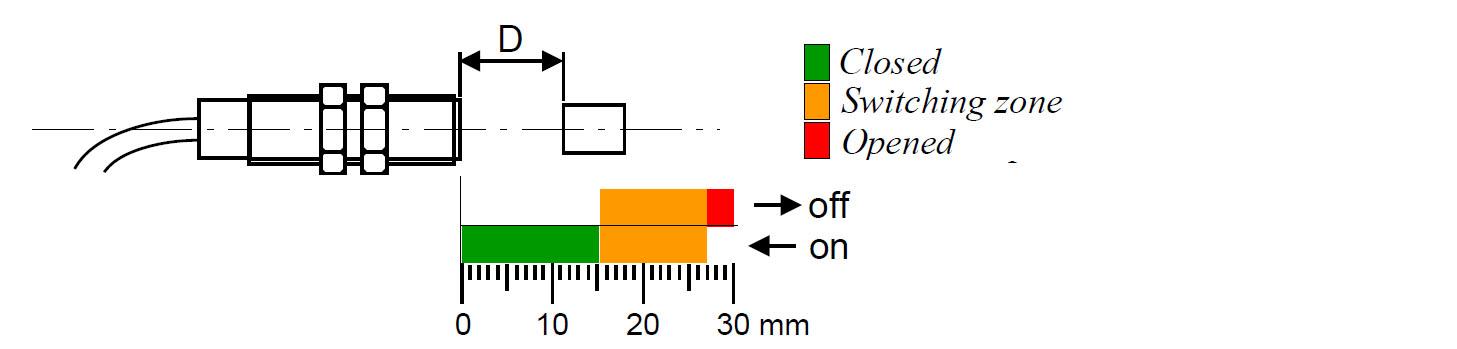 activation-distance-M8-sensor