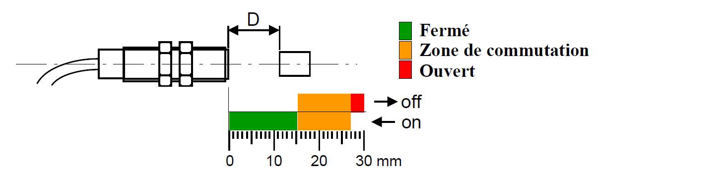 distance-activation-capteur-M8