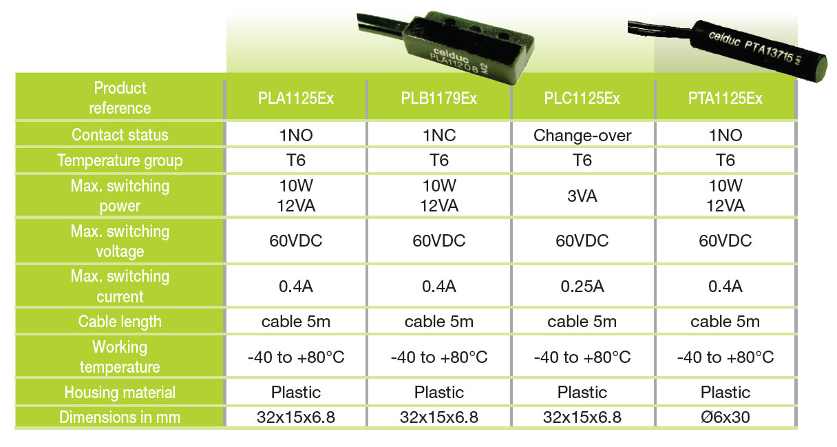 catalogue celduc atex sensors