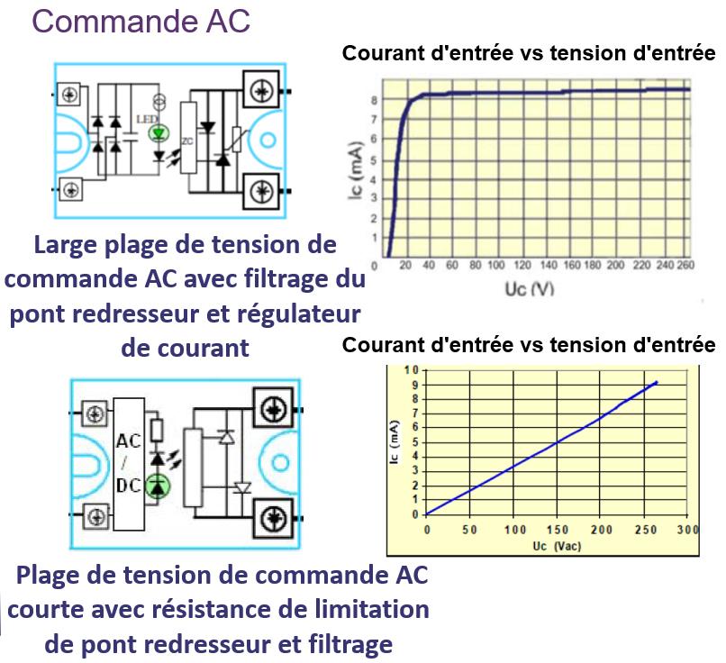 Commande AC SSR