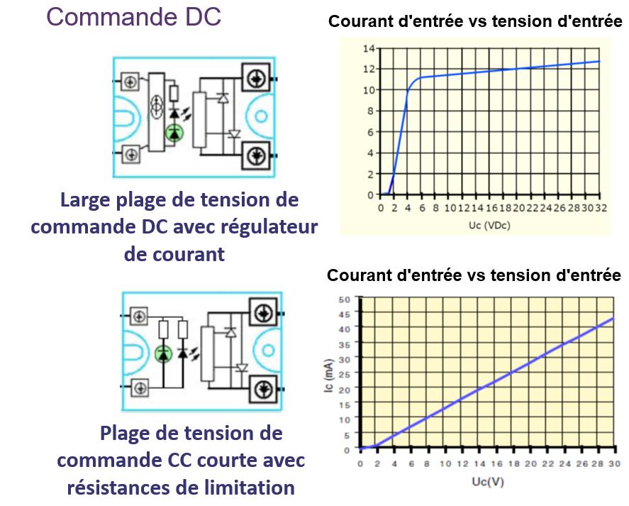 Commande DC ssr