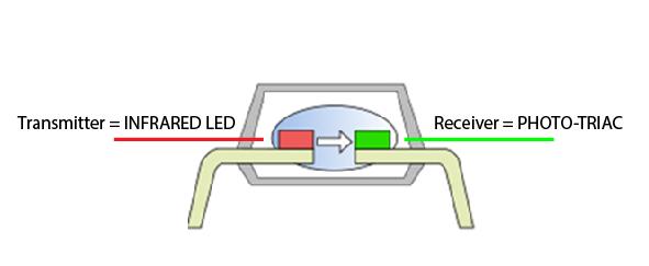 Transmitter = INFRARED LED