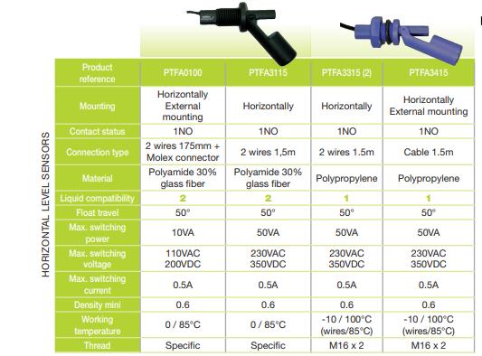 range level sensors