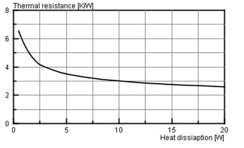 thermal resistance